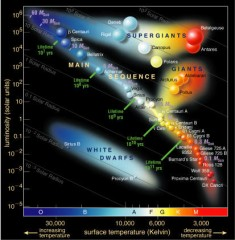 blu stragglers,stelle giovani,giganti rosse,nane bianche,evoluzione di una stella,diagramma di hertzsprung-russel